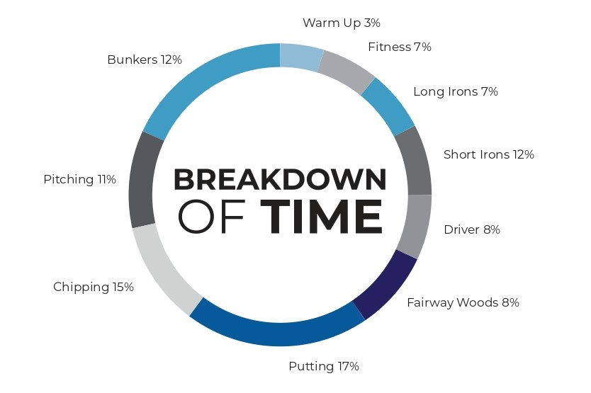 practice times breakdown